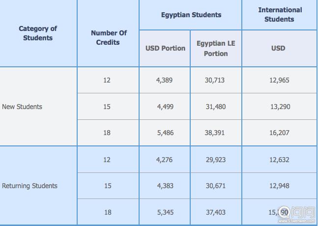 开罗美国大学的学费
