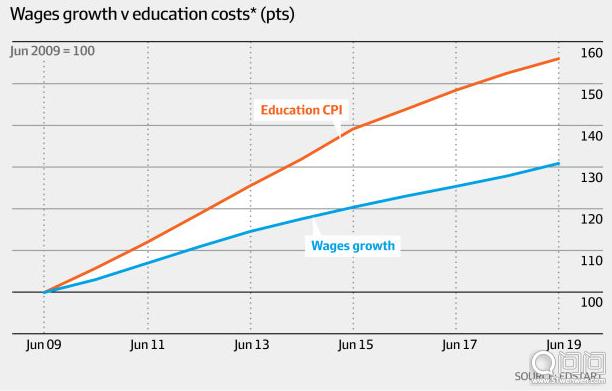 澳大利亚的学费飙升